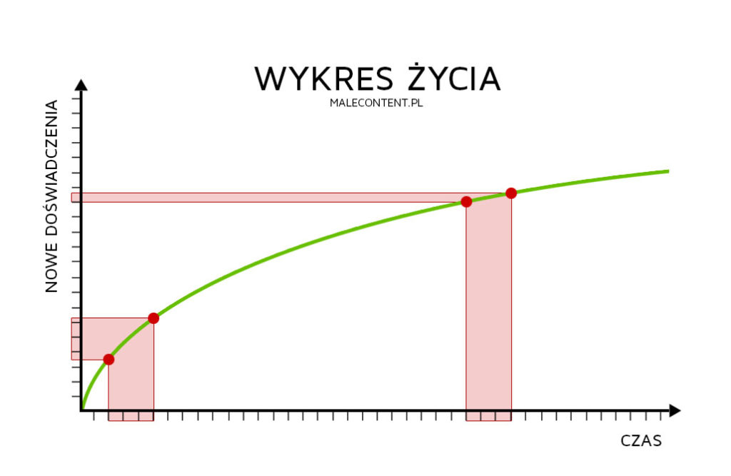 wykres-zycia-2