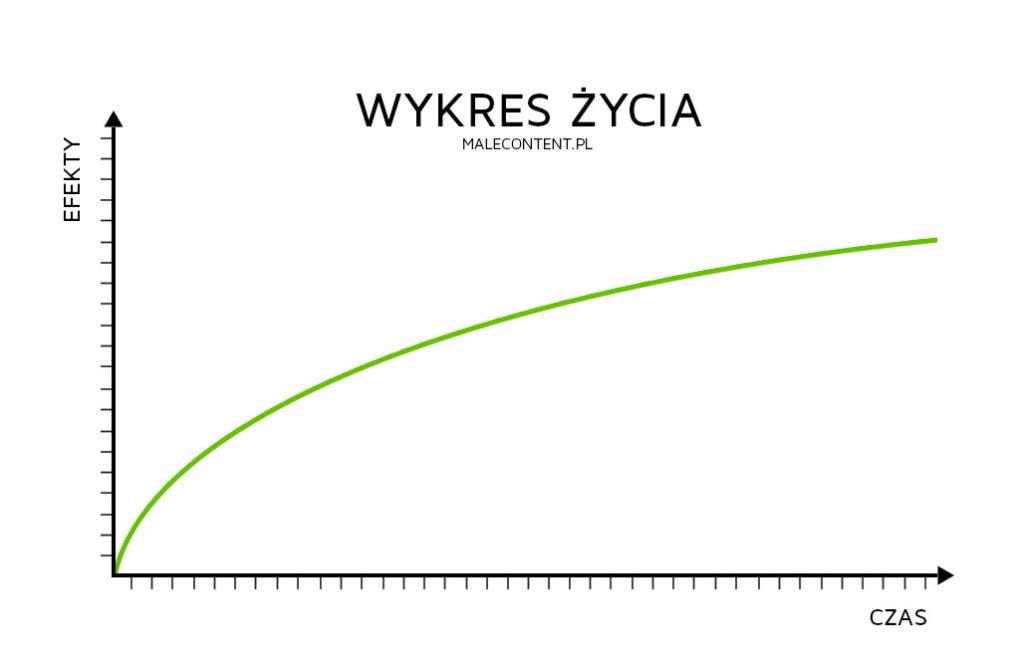 wykres-zycia